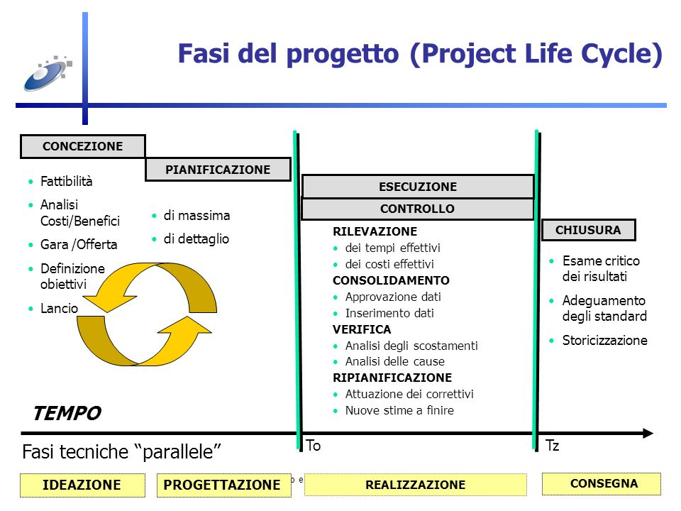 Fasi del progetto (Project Life Cycle)