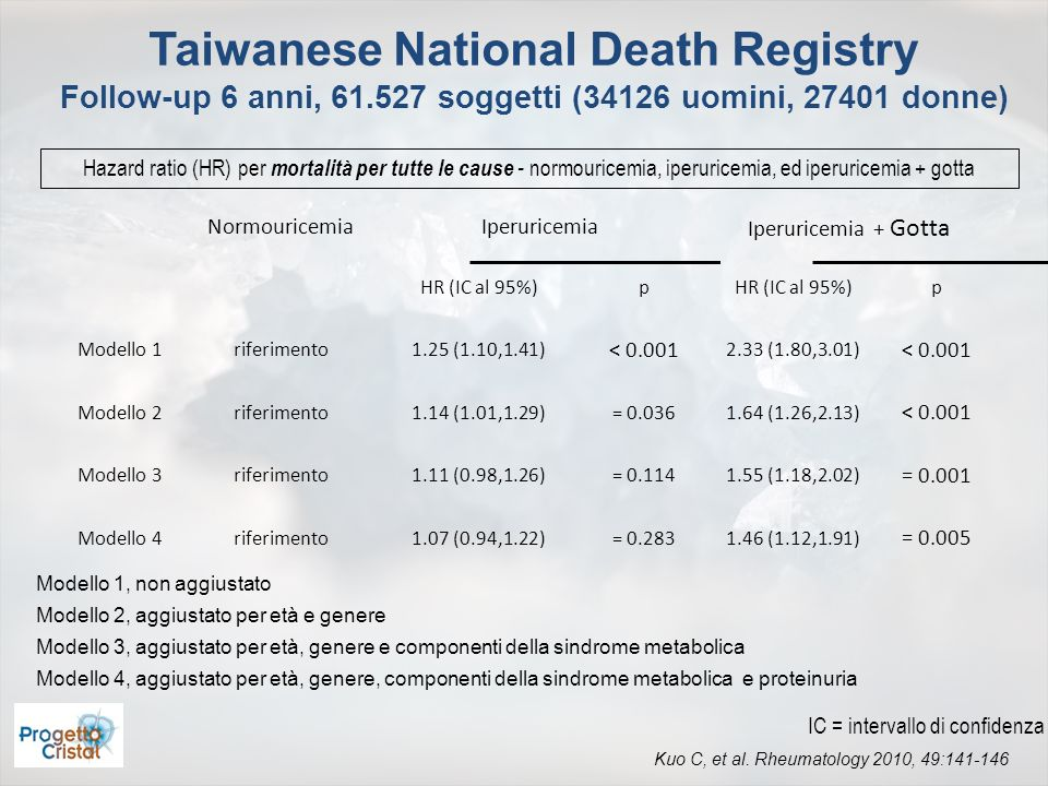 Taiwanese National Death Registry Follow-up 6 anni, 61