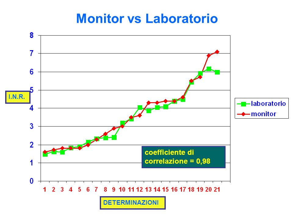 Monitor vs Laboratorio