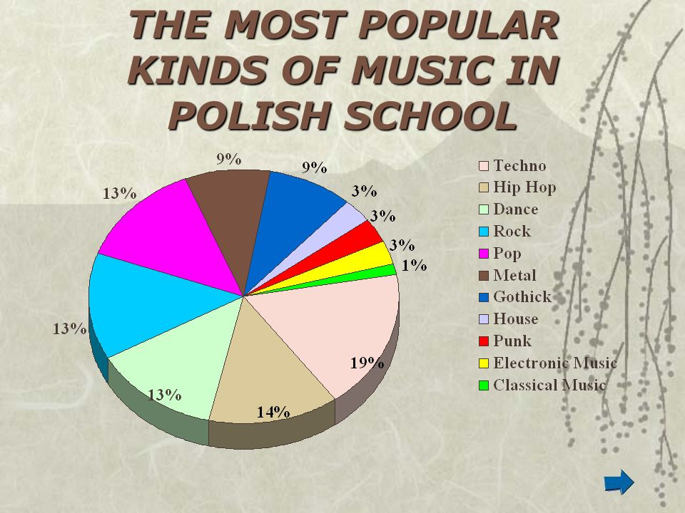 THE MOST POPULAR KINDS OF MUSIC IN POLISH SCHOOL