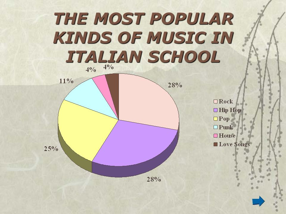 THE MOST POPULAR KINDS OF MUSIC IN ITALIAN SCHOOL