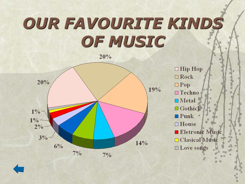OUR FAVOURITE KINDS OF MUSIC