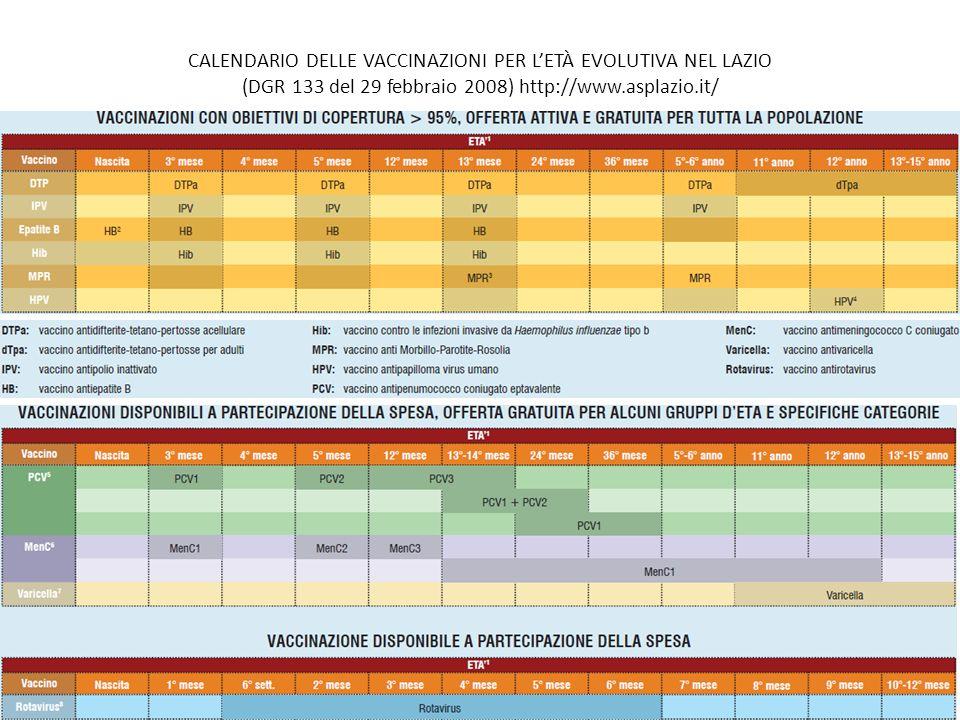 Calendario Delle Vaccinazioni.Il Rispetto Del Calendario Delle Vaccinazioni Per L Eta
