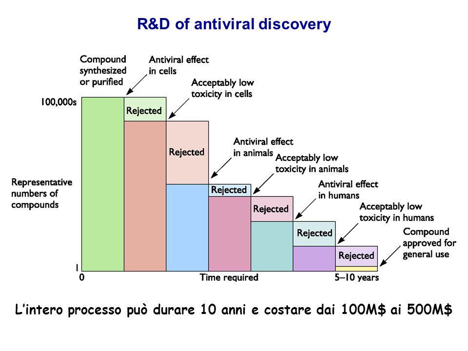 R&D of antiviral discovery