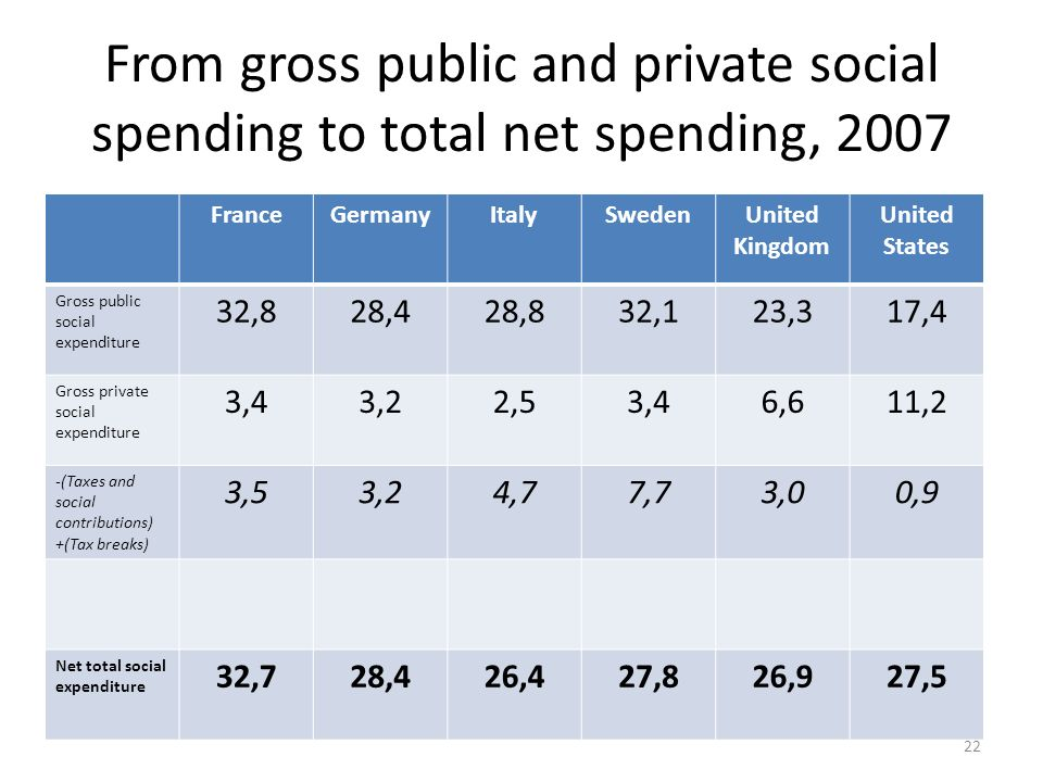 From gross public and private social spending to total net spending, 2007