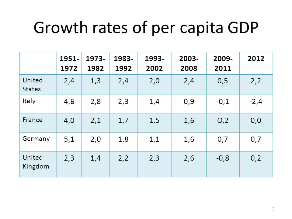 Growth rates of per capita GDP