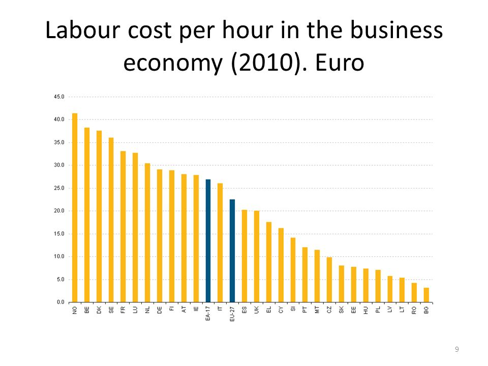 Labour cost per hour in the business economy (2010). Euro