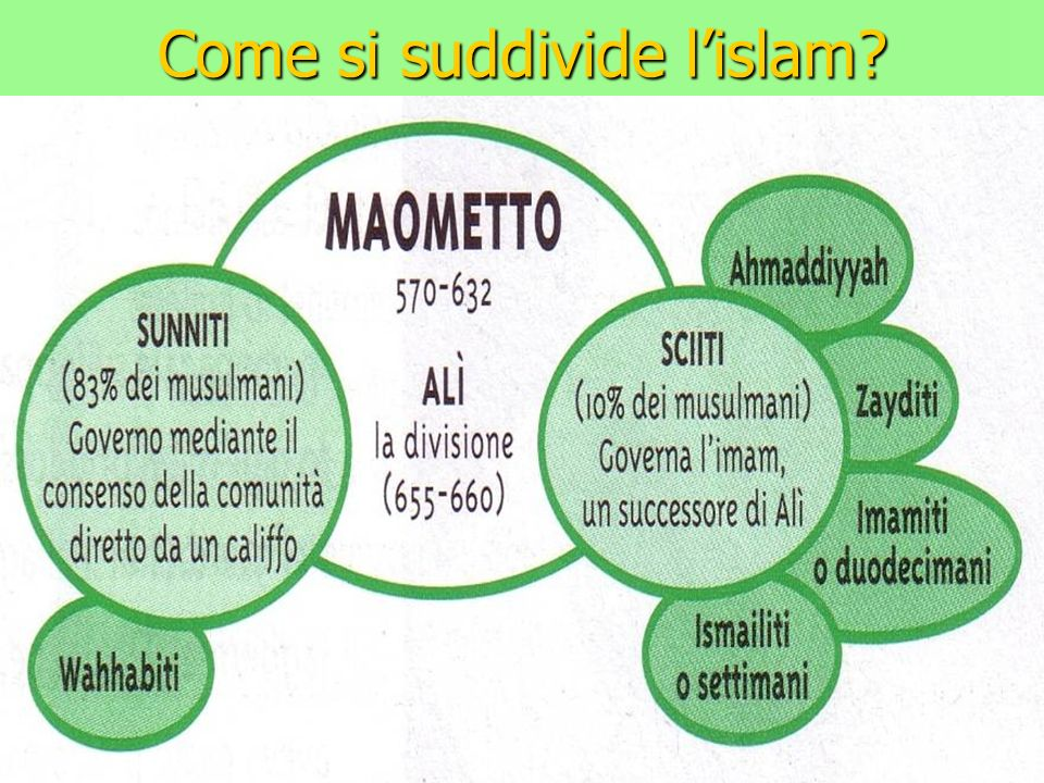 Come si suddivide l'islam