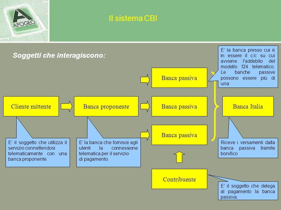 Il Sistema CBI Soggetti Che Interagiscono: Banca Passiva