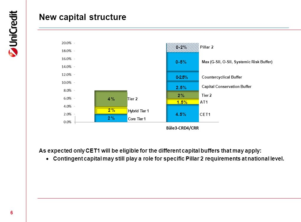 New capital structure 0-2% Pillar 2. 0-5% Max (G-SII, O-SII, Systemic Risk Buffer) 0-2.5% Countercyclical Buffer.