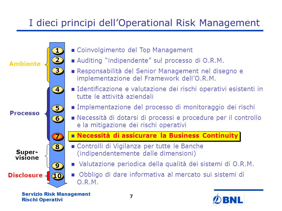 I dieci principi dell'Operational Risk Management