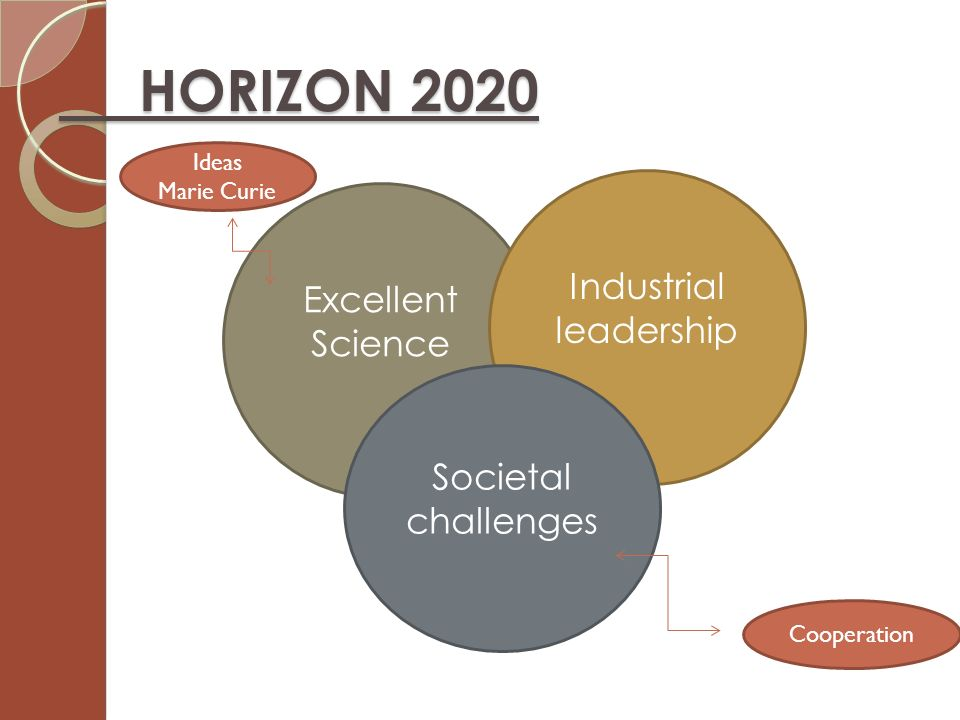 HORIZON 2020 Industrial Excellent leadership Science Societal