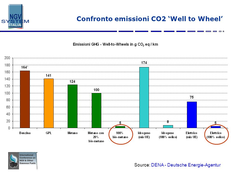 Confronto emissioni CO2 'Well to Wheel'
