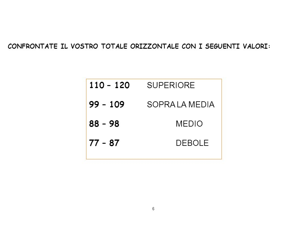 110 – 120 SUPERIORE 99 – 109 SOPRA LA MEDIA 88 – 98 MEDIO