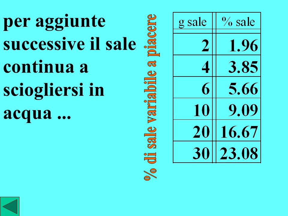 % di sale variabile a piacere