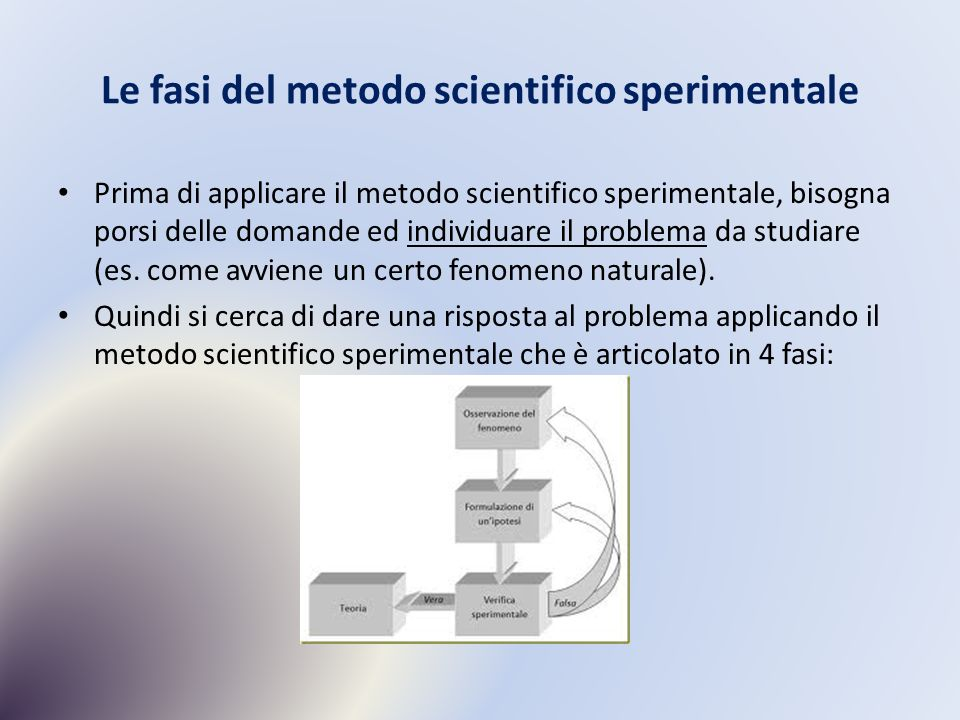 Le fasi del metodo scientifico sperimentale