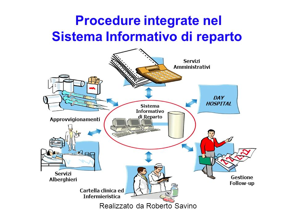 Procedure integrate nel