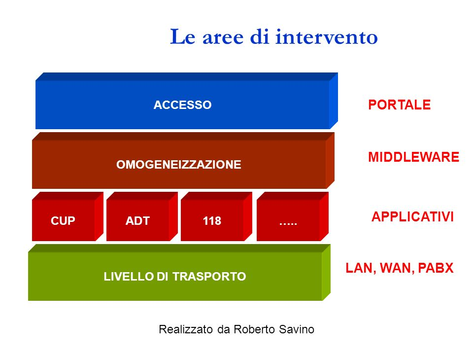 Le aree di intervento PORTALE MIDDLEWARE APPLICATIVI LAN, WAN, PABX