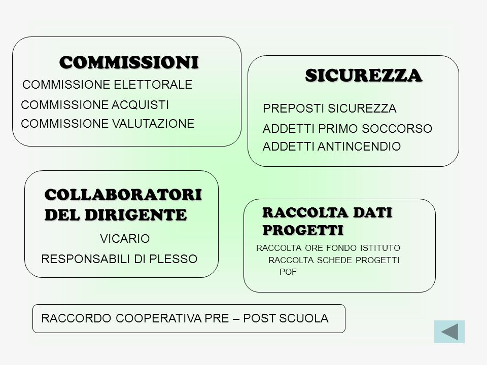 COMMISSIONI SICUREZZA COLLABORATORI DEL DIRIGENTE