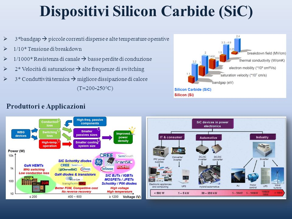 Dispositivi Silicon Carbide (SiC)