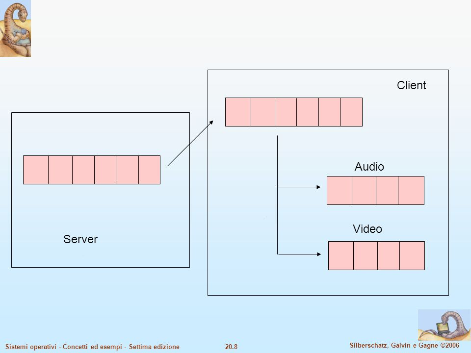 Client Audio Video Server