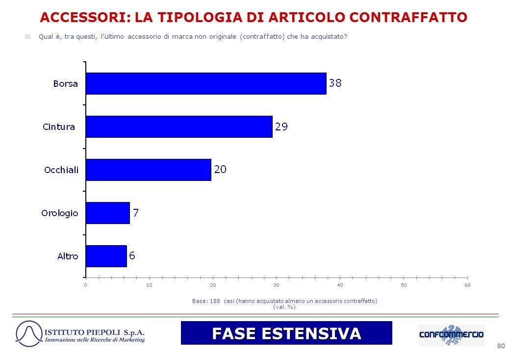 d413fb00df1f ACCESSORI  LA TIPOLOGIA DI ARTICOLO CONTRAFFATTO