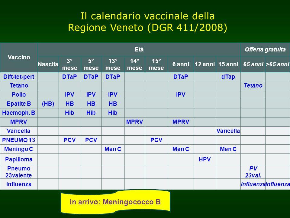 Calendario Vaccinale Meningococco B.Attivita Di Sorveglianza Delle Reazioni Avverse Alle