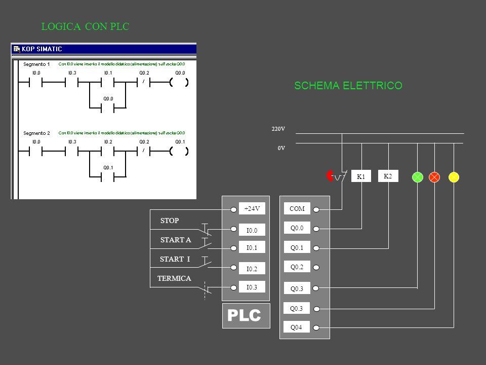 Schemi Elettrici Plc : Plc programmable logic controller ppt scaricare