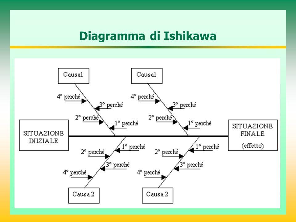 Modelli E Strumenti Per L Analisi Del Rischio Sistemi Di Reporting