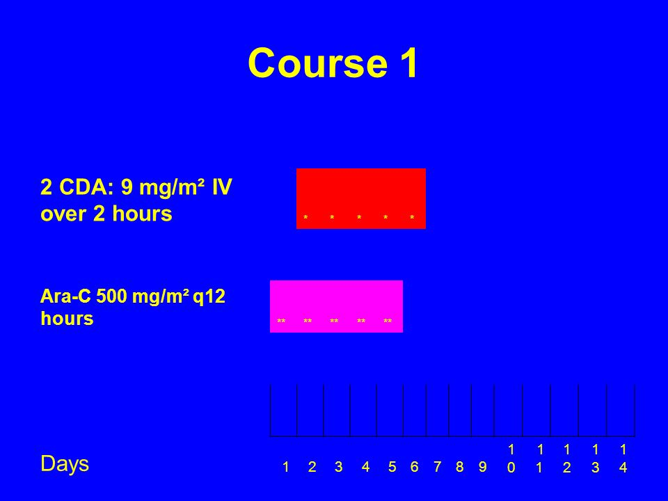 Course 1 2 CDA: 9 mg/m² IV over 2 hours Days Ara-C 500 mg/m² q12 hours